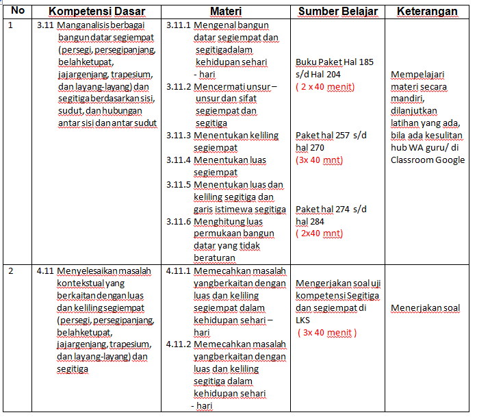 Rencana Pemb Online Kelas 7 E Learning Smp N 3 Depok